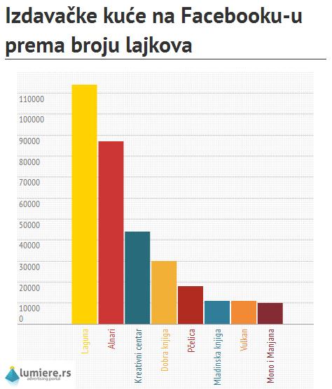 Izdavačke kuće na Facebooku-u prema broju glasova