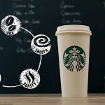 Starbucks – Perfekcija u šoljici kafe