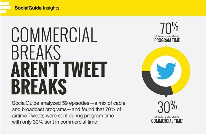 Twitter TV upotreba
